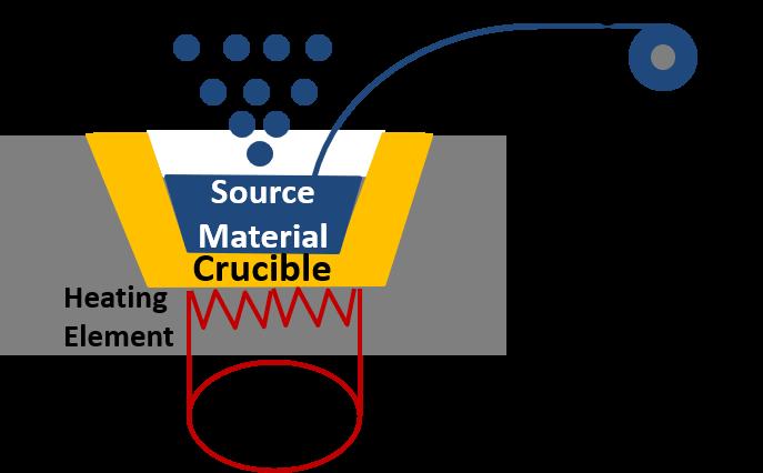 thermal evaporation diagram